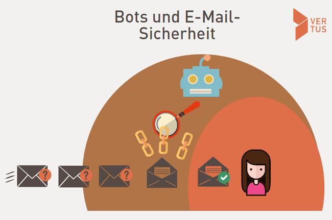 bots-email-sicherheit