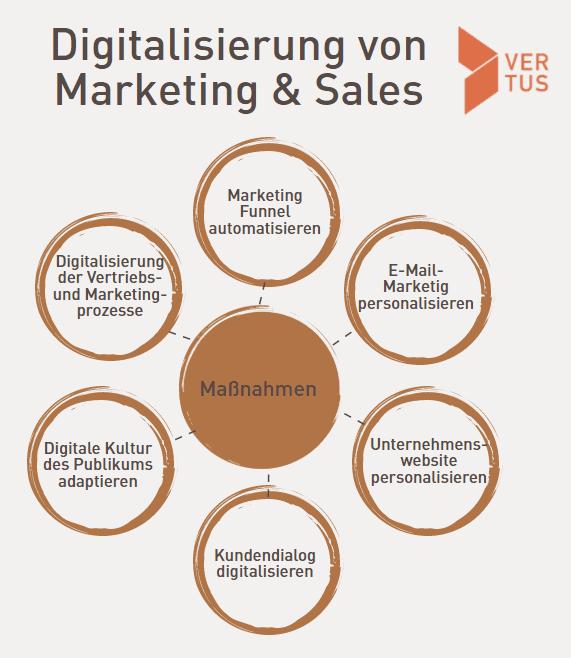 digitalisierung-marketing