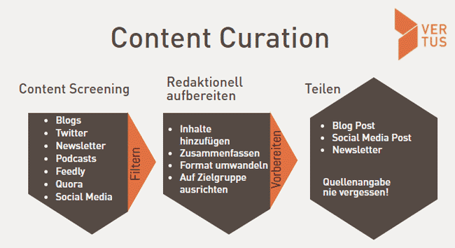content-curation-modell