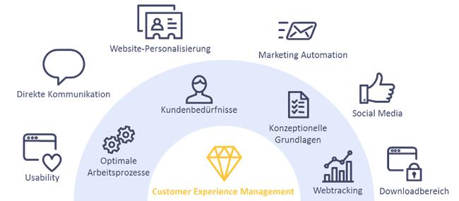 customer-experience-management-infografik