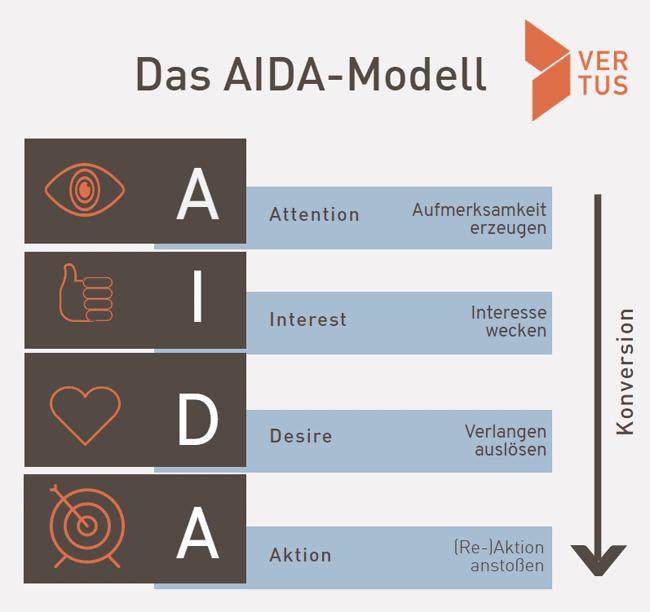 marketing-aida-modell