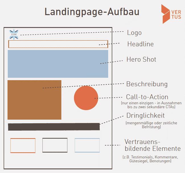 landingpage-aufbau