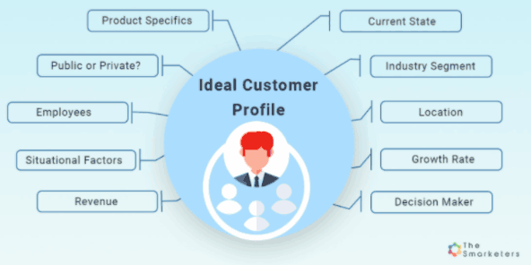 beispiel-ideal-customer-profile