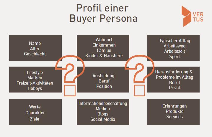 Profil einer Buyer Persona - Grundlage zur generierung von mehr Website-Leads