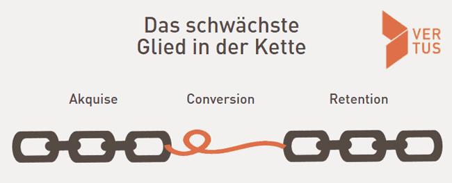 conversion-optimierung-modell