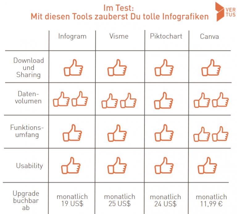 Auswertung vom Infografik-Tool Test