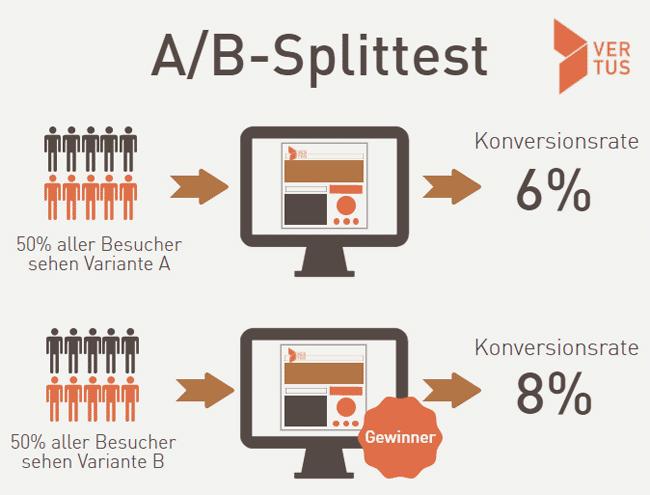 ab-splittest