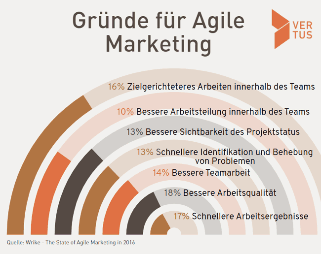agile-marketing-projektmanagement-tools