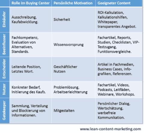 Überblick von verschiedenen Personengruppen im B2B-Marketing