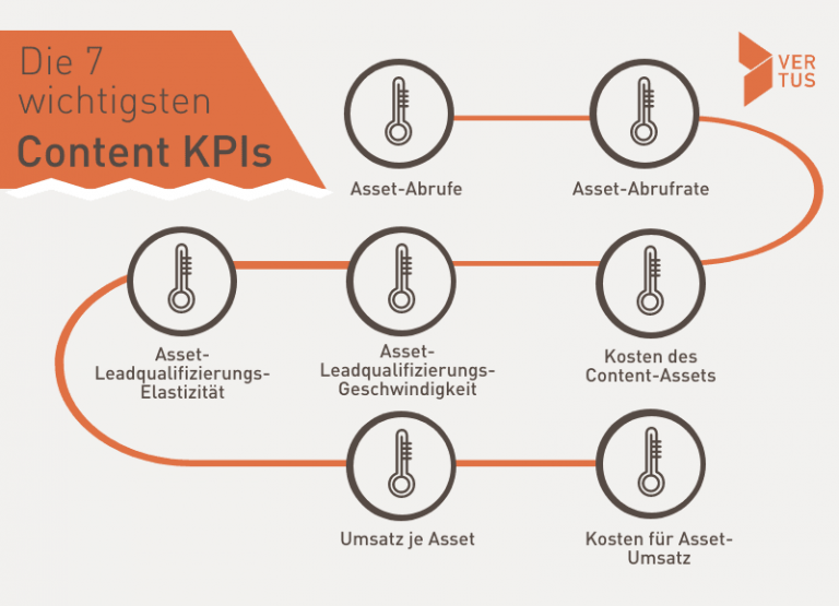 content-performance-kpi