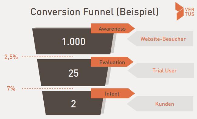 Beispiel eines Conversion Funnel