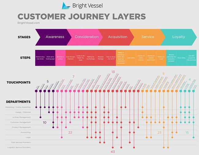 customer-journey-layers