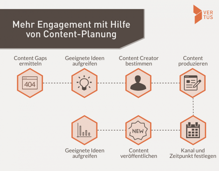Infografik: Engagement für die Content-Planung.