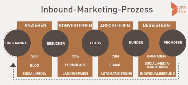 inbound-leads-marketing-prozess