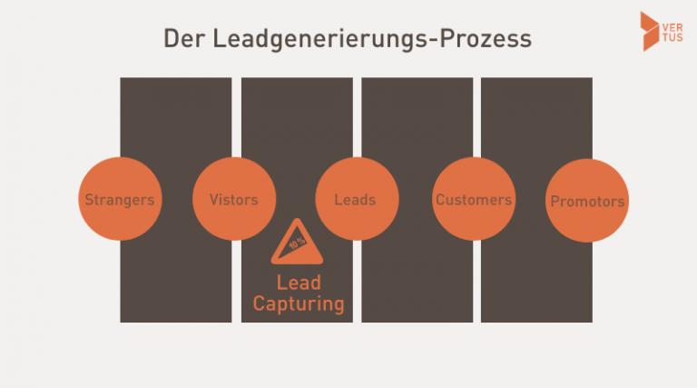 ablauf-leads-generieren