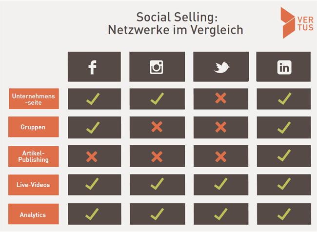 Social Selling Netzwerke