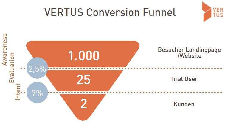 Beispiel Vertus Conversion Funnel