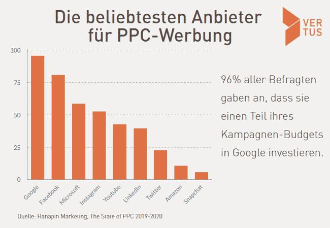 anbieter-ppc-werbung