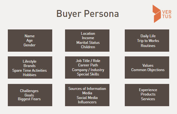 An overview of the various aspects which, in combination, make up the Buyer Persona. This is an important basis for generating more website leads.