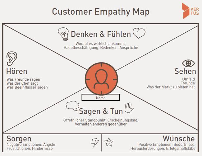 Die Customer Empathy Map