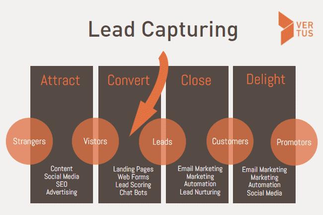 lead-capturing