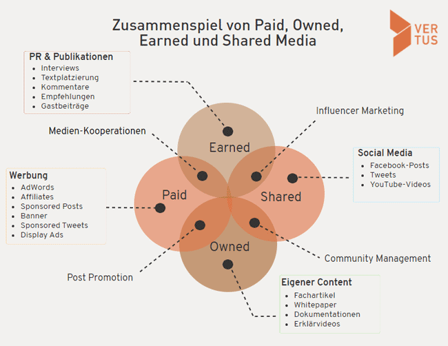 paid-owned-media