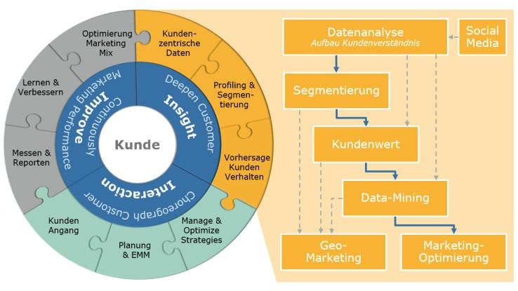 customer-insights-modell