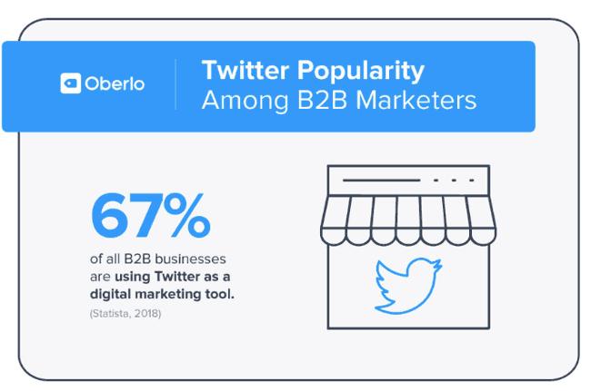 b2b-twitter-verbreitung