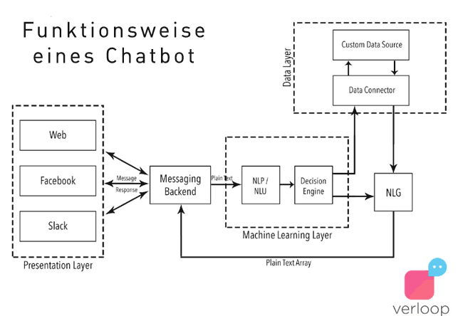 chatbot-funktionsweise