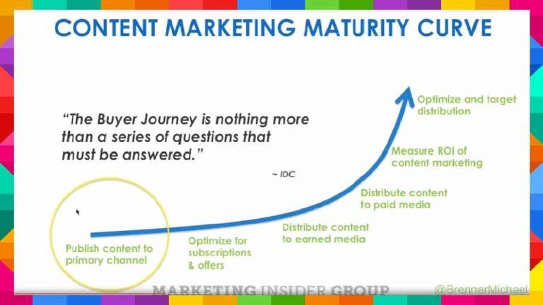 content-marketing-maturity-curve