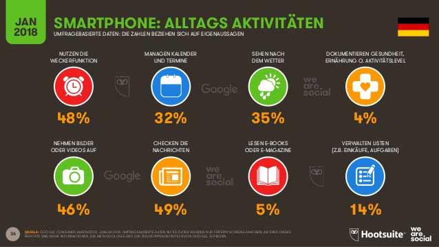digital-2018-in-deutschland-mobile-content