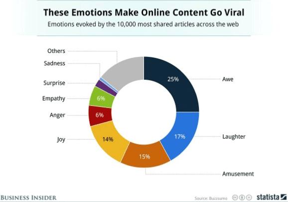 emotionen-virales-marketing