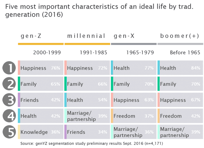millenials-generation-z-eigenschaften