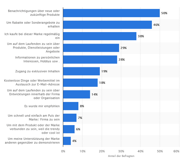 newsletter-content-statistik