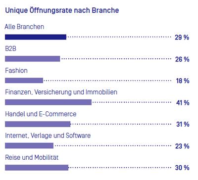 newsletter-oeffnungsrate-branchen