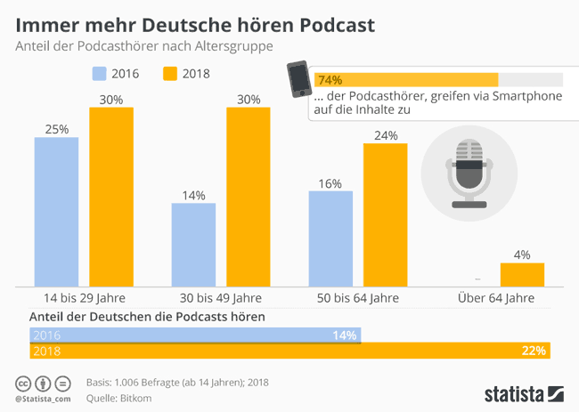 podcast-marketing-popularitaet