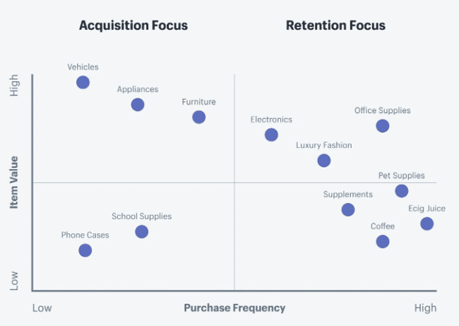retention-marketing-focus