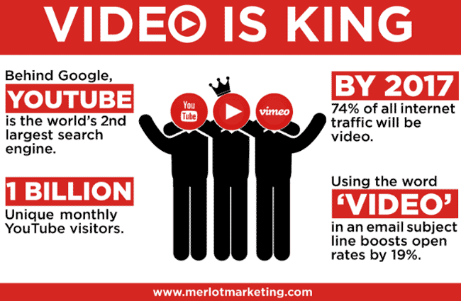 video-marketing-statistik