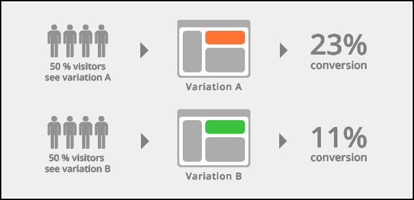 a/b-splittest