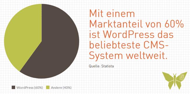 wordpress-marktanteil