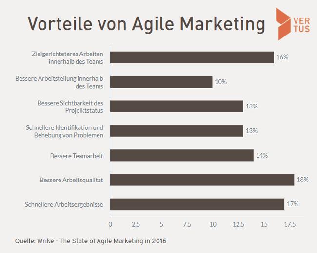 agile-marketing-vorteile