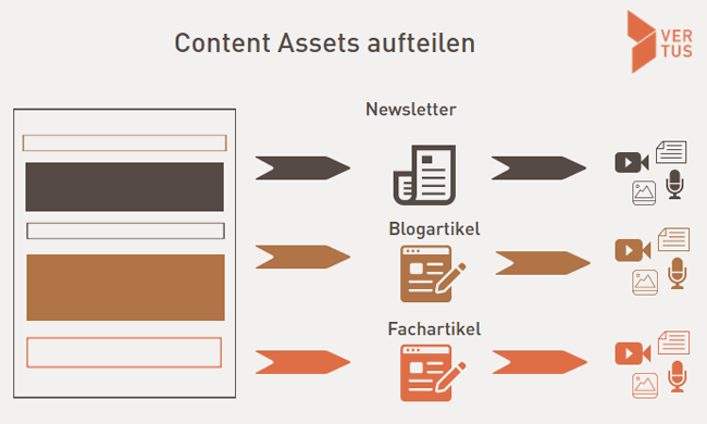 content-recycling-schritt1