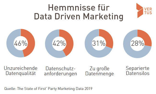 data-driven-marketing-hemmnisse