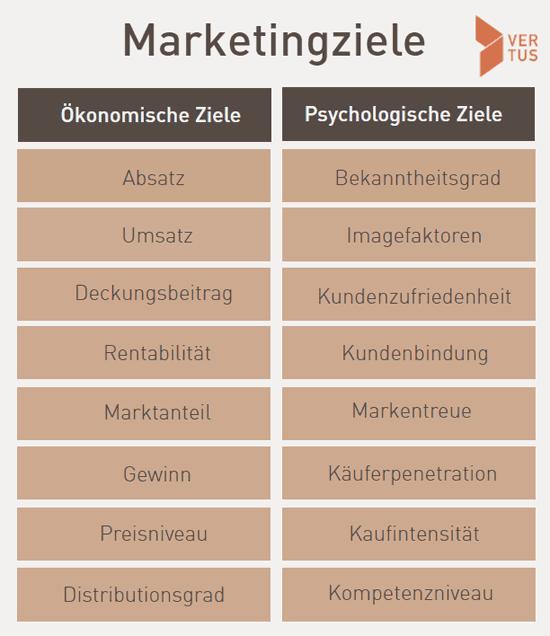 marketingziele-modell