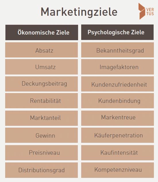 marketingziele-marketing-Strategie