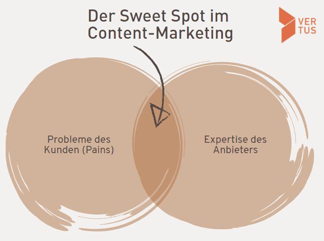 sweet-spot-content-marketing