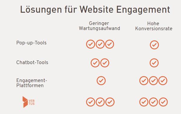 website-engagement-loesungen