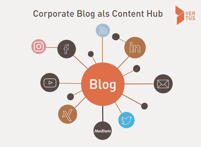 Corporate Blog als Content Hub