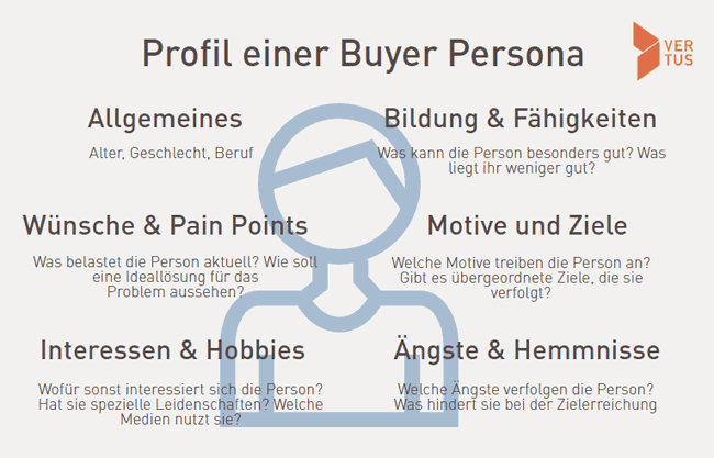 Buyer Persona erstellen