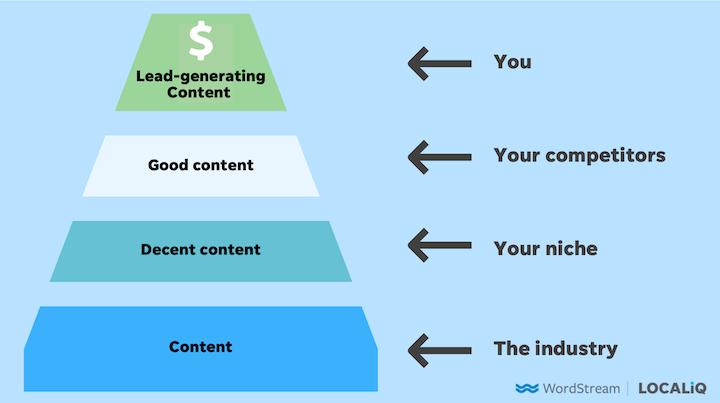 Content Ideen finden